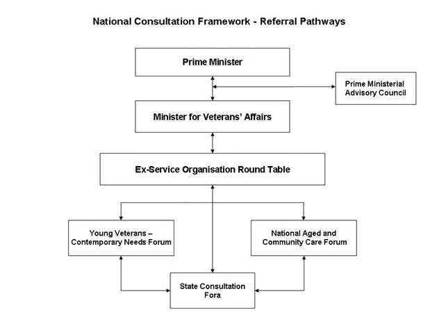 NCF Referral Pathways diagram